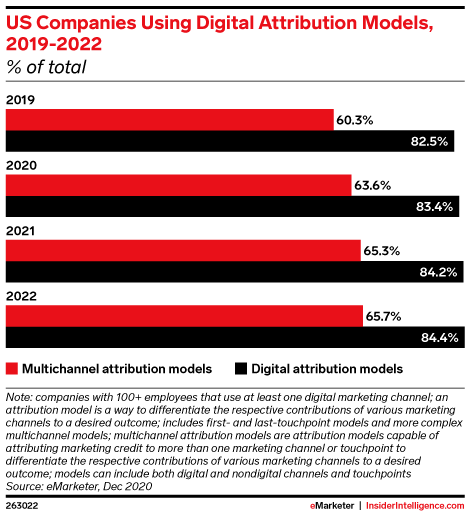 US Companies Using Digital Attribution Models, 2019-2022 (% of total)