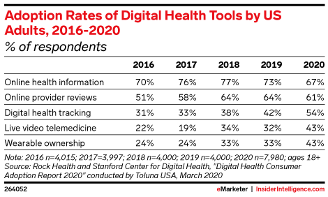 Adoption Rates of Digital Health Tools by US Adults, 2016-2020 (% of respondents)