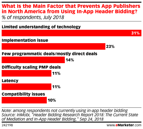 What Is the Main Factor that Prevents App Publishers in North America from Using In-App Header Bidding? (% of respondents, July 2018)