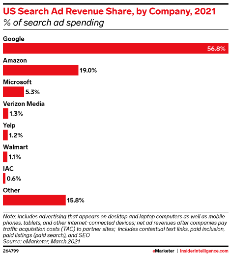 US Search Ad Revenue Share, by Company, 2021 (% of search ad spending)