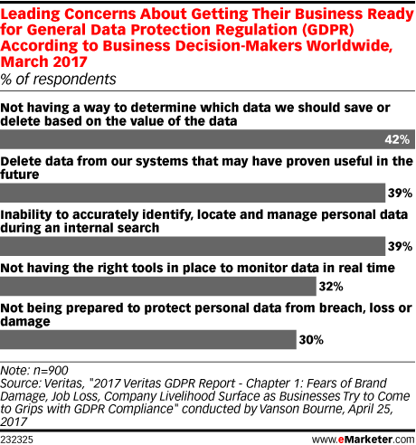 Leading Concerns About Getting Their Business Ready for General Data Protection Regulation (GDPR) According to Business Decision-Makers Worldwide, March 2017 (% of respondents)