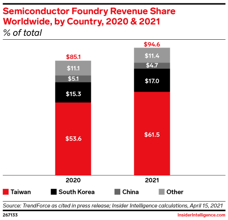 Semiconductor Foundry Revenue Share Worldwide, by Country, 2020 & 2021 (% of total)