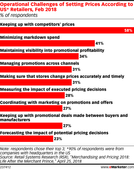 Operational Challenges of Setting Prices According to US* Retailers, Feb 2018 (% of respondents)