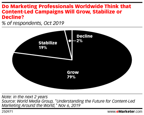 Do Marketing Professionals Worldwide Think that Content-Led Campaigns Will Grow, Stabilize or Decline? (% of respondents, Oct 2019)