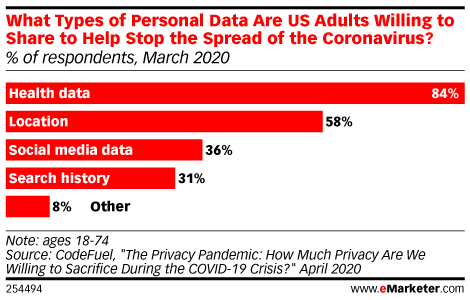 What Types of Personal Data Are US Adults Willing to Share to Help Stop the Spread of the Coronavirus? (% of respondents, March 2020)