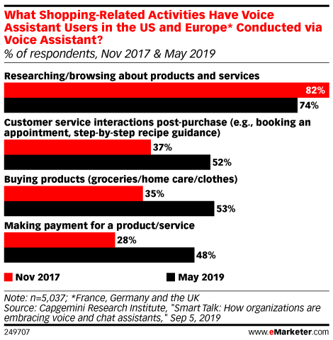 What Shopping-Related Activities Have Voice Assistant Users in the US and Europe* Conducted via Voice Assistant? (% of respondents, Nov 2017 & May 2019)
