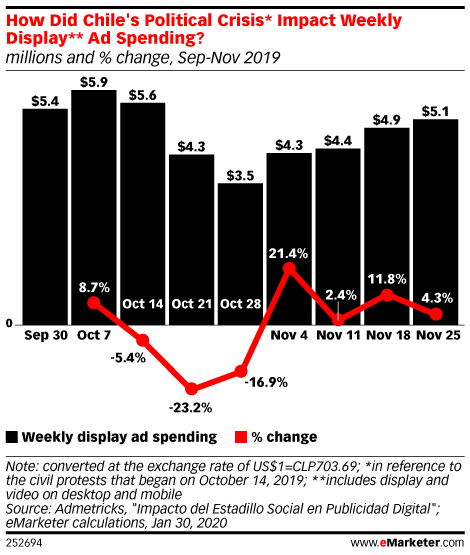 How Did Chile's Political Crisis* Impact Weekly Display** Ad Spending?, Sep-Nov 2019 (millions and % change, Sep-Nov 2019)