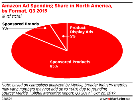Amazon Ad Spending Share in North America, by Format, Q3 2019 (% of total)