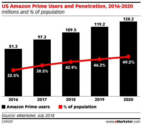 US Amazon Prime Users and Penetration, 2016-2020 (millions and % of population)