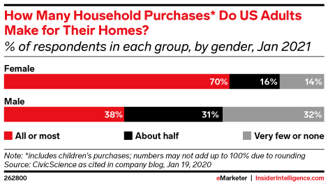 How Many Household Purchases* Do US Adults Make for Their Homes? (% of respondents in each group, by gender, Jan 2021)