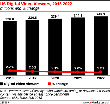 US Digital Video Viewers, 2018-2022 (millions and % change)