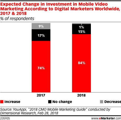 Expected Change in Investment in Mobile Video Marketing According to Digital Marketers Worldwide, 2017 & 2018 (% of respondents)