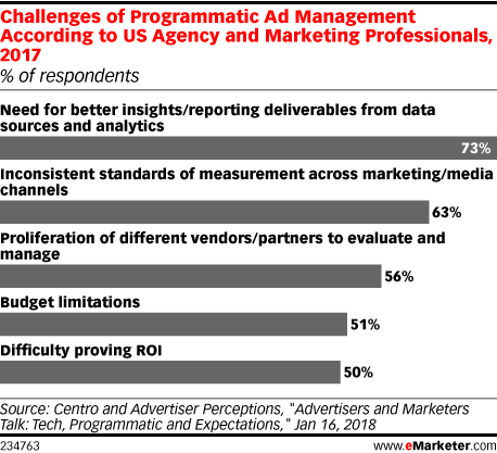 Challenges of Programmatic Ad Management According to US Agency and Marketing Professionals, 2017 (% of respondents)