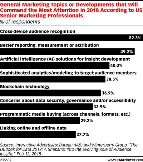 General Marketing Topics or Developments that Will Command the Most Attention in 2018 According to US Senior Marketing Professionals (% of respondents)