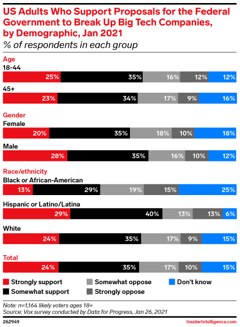 US Adults Who Support Proposals for the Federal Government to Break Up Big Tech Companies, by Demographic, Jan 2021 (% of respondents in each group)