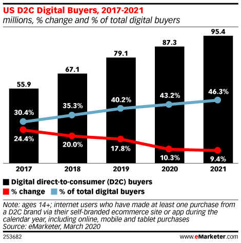 US D2C Digital Buyers, 2017-2021 (millions, % change and % of total digital buyers)