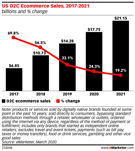 US D2C Ecommerce Sales, 2017-2021 (billions and % change)