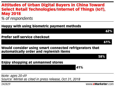 Attitudes of Urban Digital Buyers in China Toward Select Retail Technologies/Internet of Things (IoT), May 2018 (% of respondents)