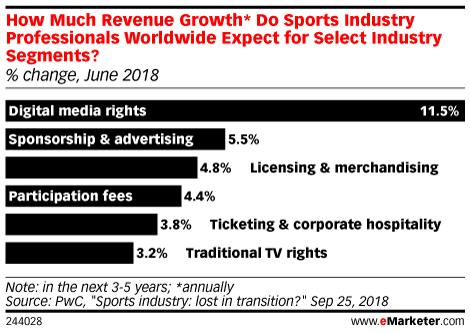 How Do Sports Industry Professionals Worldwide Expect Sports Revenues to Grow*? (% change, by segment, June 2018)