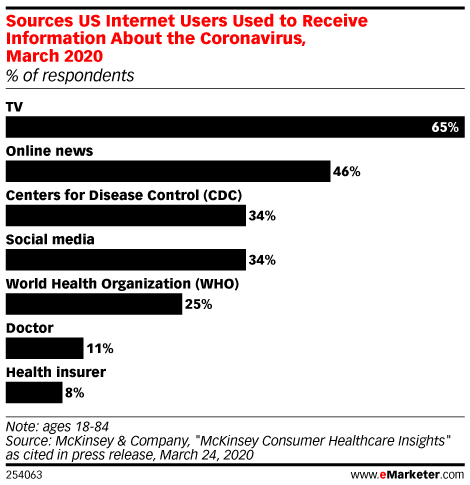 Sources US Internet Users Used to Receive Information About the Coronavirus, March 2020 (% of respondents)