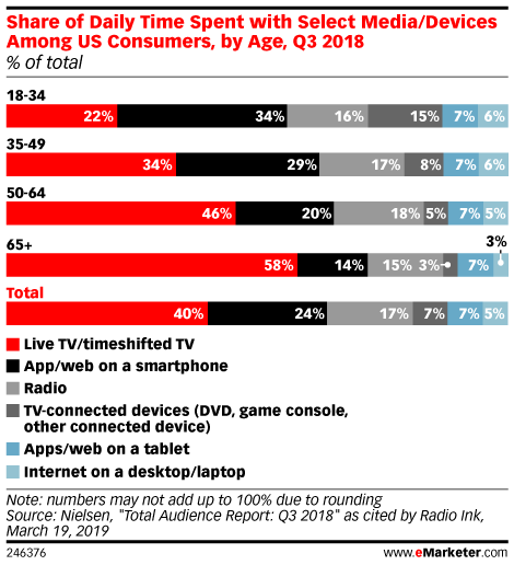 Generation X: Penetration, Preferred Social Platforms and Privacy Concerns - eMarketer Trends, Forecasts & Statistics