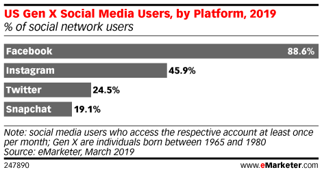 US Gen X Social Media Users, by Platform, 2019 (% of social network users)
