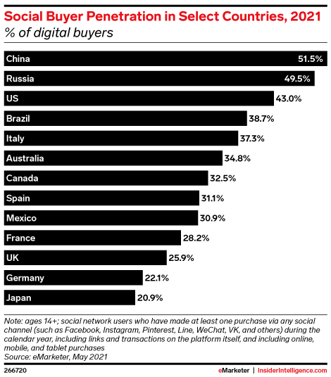 Social Buyer Penetration in Select Countries, 2021 (% of digital buyers)