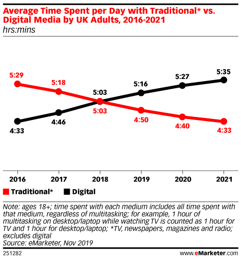 Average Time Spent per Day with Traditional* vs. Digital Media by UK Adults, 2016-2021 (hrs:mins)