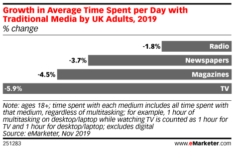 Growth in Average Time Spent per Day with Traditional Media by UK Adults, 2019 (% change)