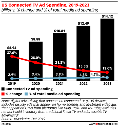 US Connected TV Ad Spending, 2019-2023 (billions, % change and % of total media ad spending)