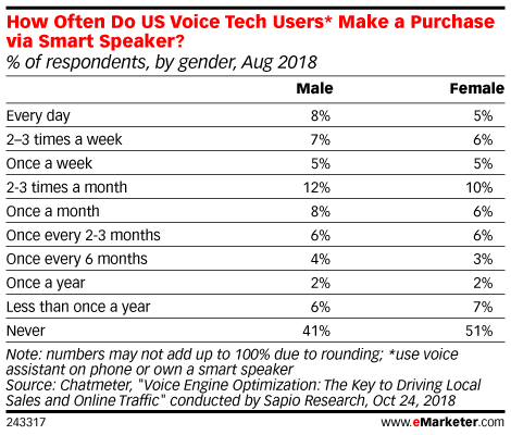 How Often Do US Voice Tech Users* Make a Purchase via Smart Speaker? (% of respondents, by gender, Aug 2018)