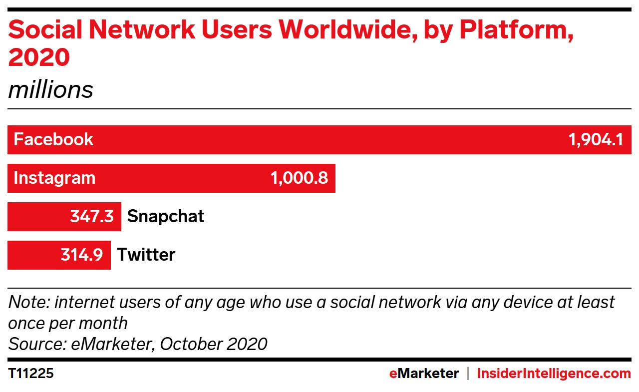 Social Network Users Worldwide, by Platform, 2020 (millions)