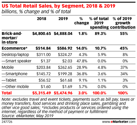 US Total Retail Sales, by Segment, 2018 & 2019 (billions, % change and % of total)