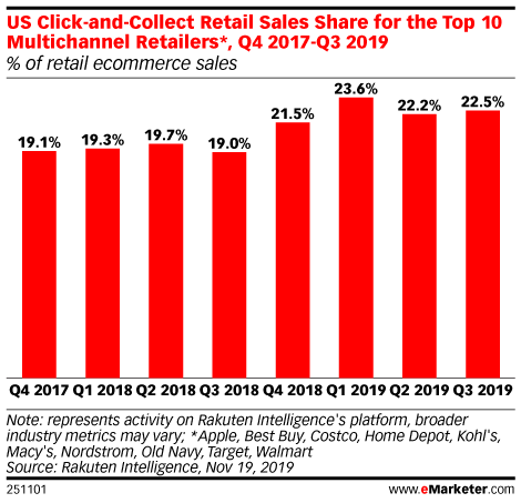US Click-and-Collect Retail Sales Share for the Top 10 Multichannel Retailers*, Q4 2017-Q3 2019 (% of retail ecommerce sales)