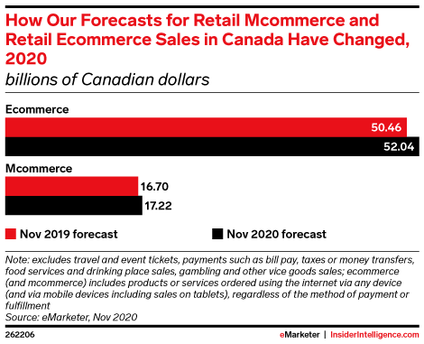 How Our Forecasts for Retail Mcommerce and Retail Ecommerce Sales in Canada Have Changed, 2020 (billions of Canadian dollars)