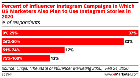 Percent of Influencer Instagram Campaigns in Which US Marketers Also Plan to Use Instagram Stories in 2020 (% of respondents)