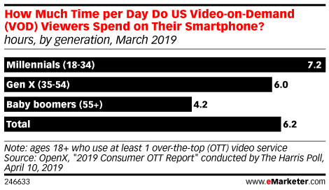 How Much Time per Day Do US Video-on-Demand (VOD) Viewers Spend on Their Smartphone? (hours, by generation, March 2019)
