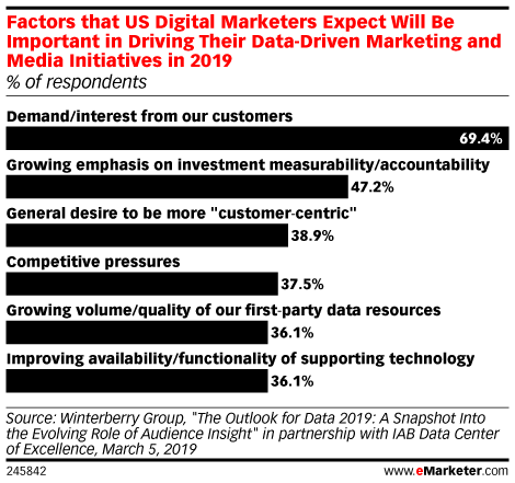 Factors that US Digital Marketers Expect Will Be Important in Driving Their Data-Driven Marketing and Media Initiatives in 2019 (% of respondents)