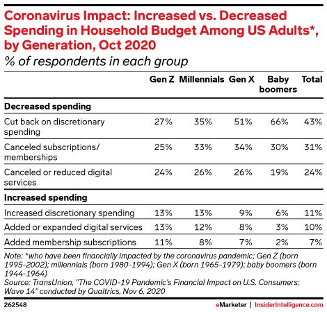 Coronavirus Impact: Increased vs. Decreased Spending in Household Budget Among US Adults*, by Generation, Oct 2020 (% of respondents in each group)
