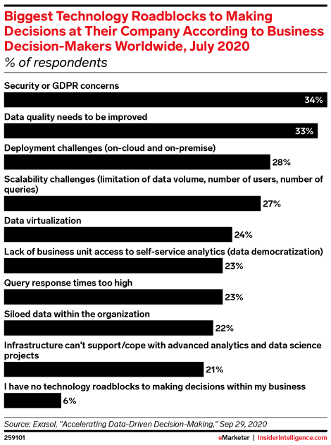 Biggest Technology Roadblocks to Making Decisions at Their Company According to Business Decision-Makers Worldwide, July 2020 (% of respondents)