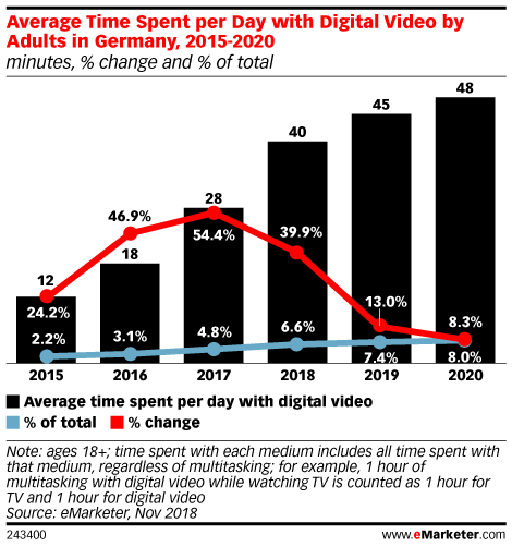 Average Time Spent per Day with Digital Video by Adults in Germany, 2015-2020 (minutes, % change and % of total)