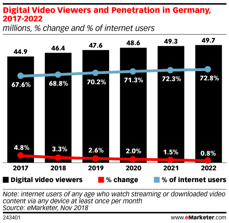 Digital Video Viewers and Penetration in Germany, 2017-2022 (millions, % change and % of internet users)