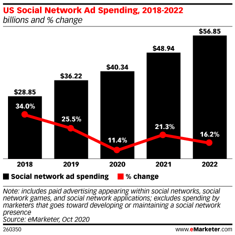 US Social Network Ad Spending, 2018-2022 (billions and % change)