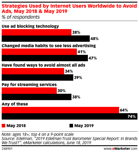 Strategies Used by Internet Users Worldwide to Avoid Ads, May 2018 & May 2019 (% of respondents)