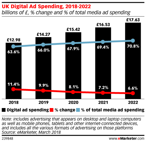 UK Digital Ad Spending, 2018-2022 (billions of £, % change and % of total media ad spending)