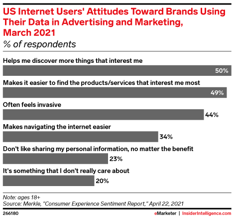 US Internet Users' Attitudes Toward Brands Using Their Data in Advertising and Marketing, March 2021 (% of respondents)