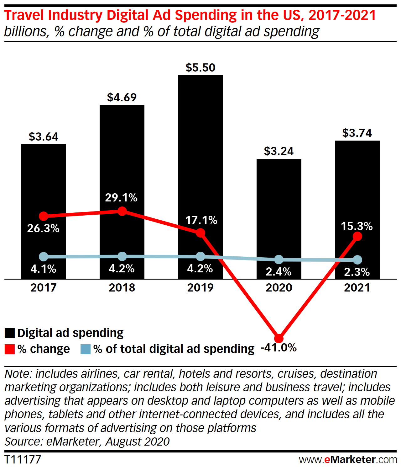 Travel Industry Digital Ad Spending in the US, 2017-2021 (billions, % change, and % of total digital ad spending)