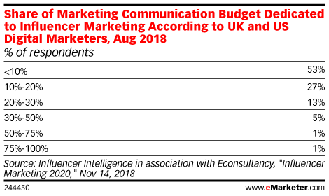 Share of Marketing Communication Budget Dedicated to Influencer Marketing According to UK and US Digital Marketers, Aug 2018 (% of respondents)