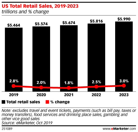 US Total Retail Sales, 2019-2023 (trillions and % change)
