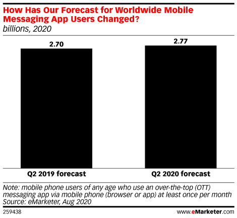 How Has Our Forecast for Worldwide Mobile Messaging App Users Changed? (billions, 2020)